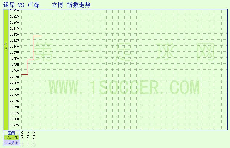 锡昂vs 卢森   足球指数 第一足球网图片