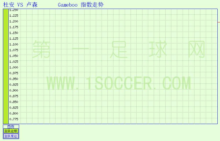 杜安vs 卢森   足球指数 第一足球网图片
